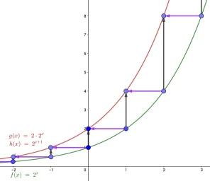 exponentieleFunctie